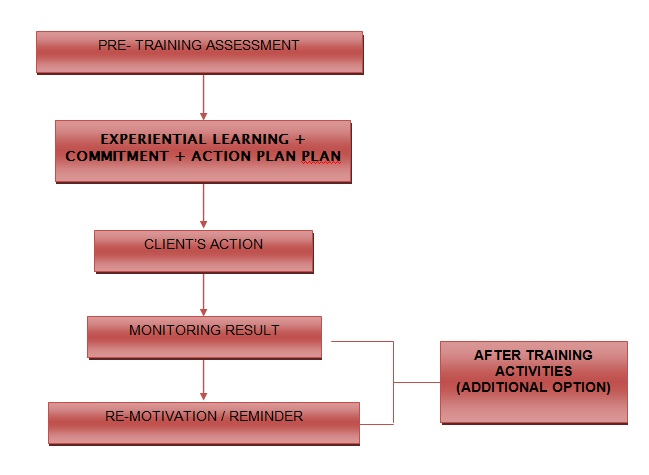 Konsep Program Outbound Training